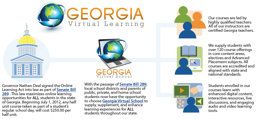 Governor Nathan Deal signed the Online Learning Act into law as part of Senate Bill 289 (hyperlink to legislation). This law maximizes online learning opportunities for all students in the state of Georgia. Beginning July 1, 2012, any half unit course taken as part of a student's regular school day, will cost $250.00 per half unit.